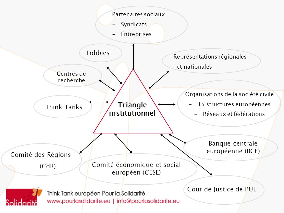 Triangle institutionnel