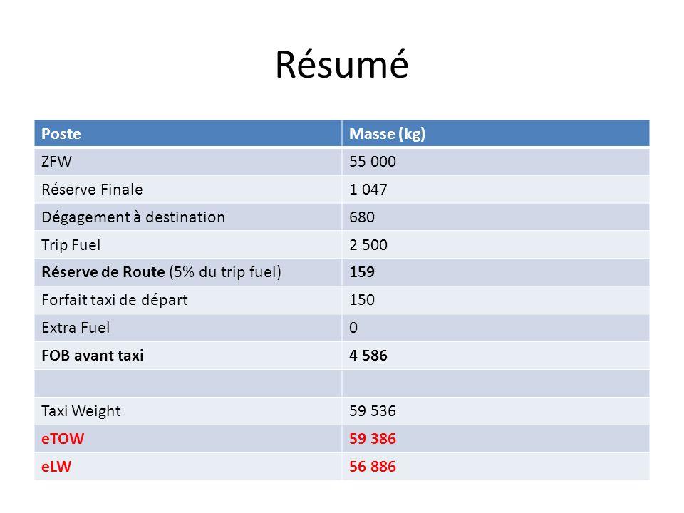 Résumé Poste Masse (kg) ZFW 55 000 Réserve Finale 1 047