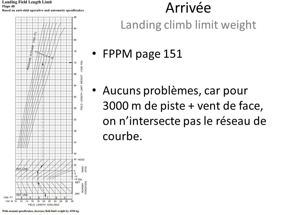 Arrivée Landing climb limit weight