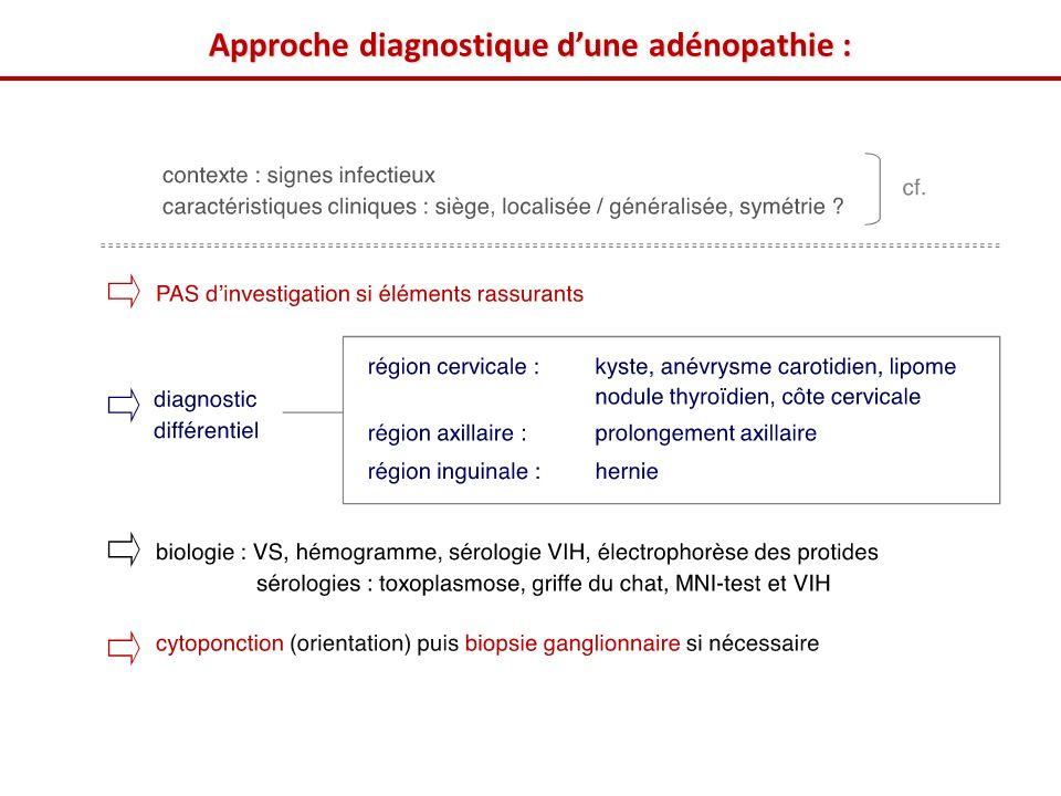 Approche diagnostique d'une adénopathie :