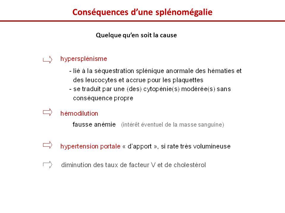 Conséquences d'une splénomégalie
