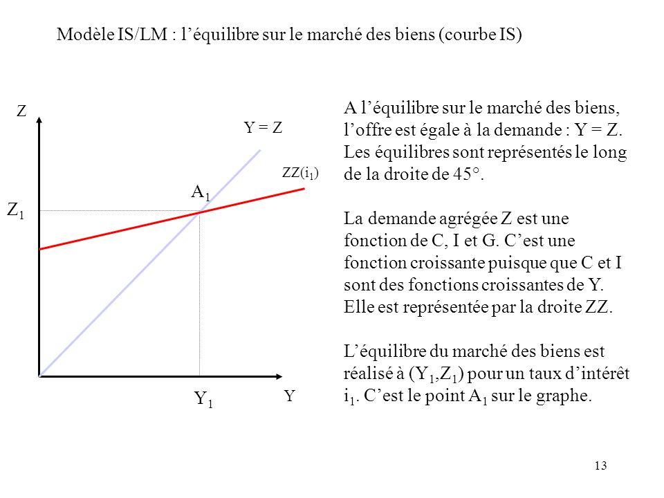 Modèle IS/LM : l'équilibre sur le marché des biens (courbe IS)