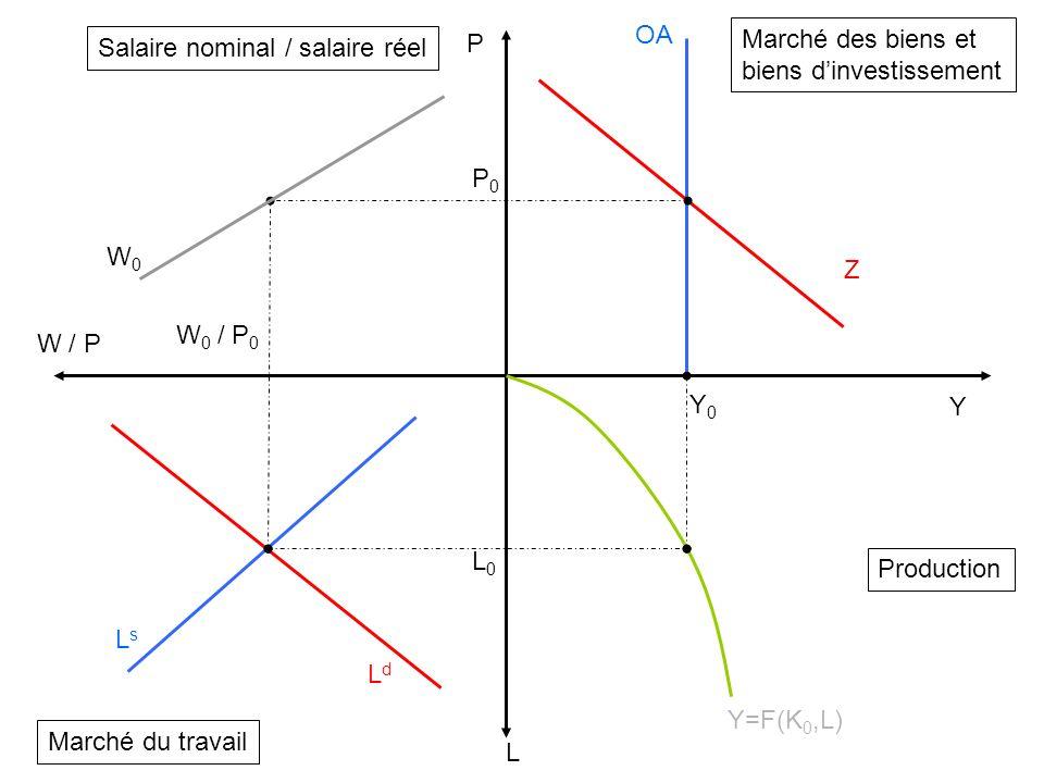 biens d'investissement Salaire nominal / salaire réel