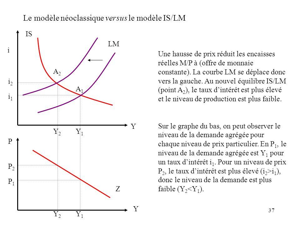 Le modèle néoclassique versus le modèle IS/LM
