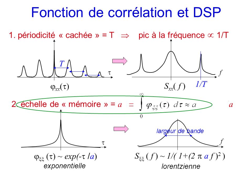 Fonction de corrélation et DSP