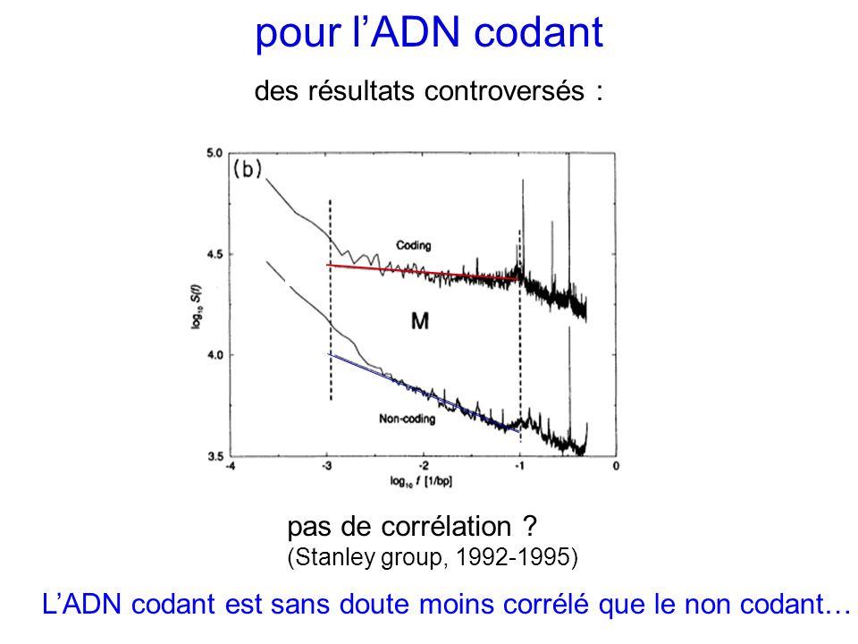 pour l'ADN codant des résultats controversés :