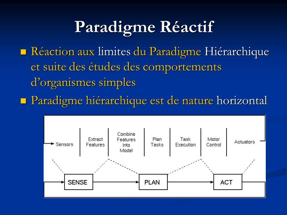 Paradigme Réactif Réaction aux limites du Paradigme Hiérarchique et suite des études des comportements d'organismes simples.
