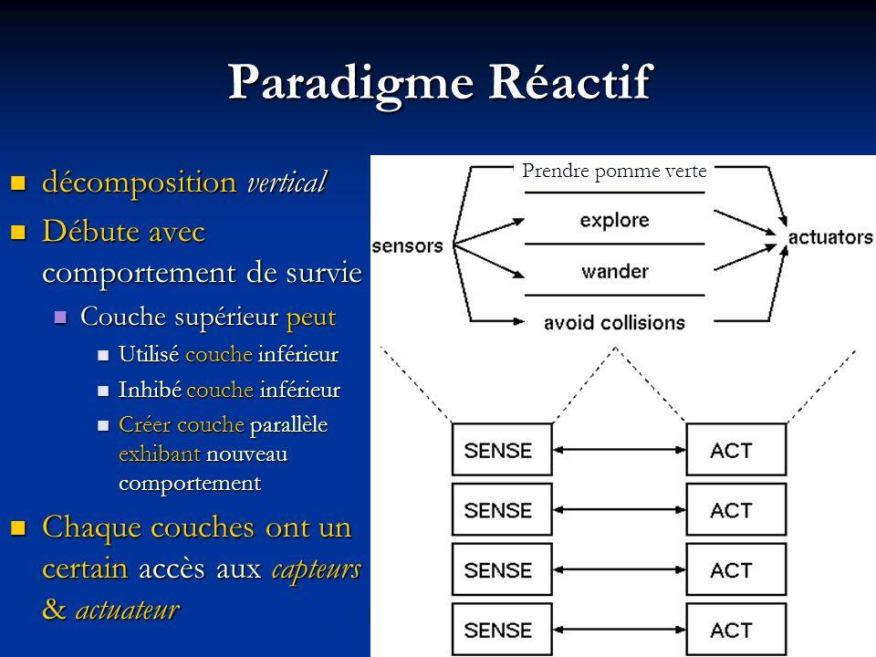 Paradigme Réactif décomposition vertical