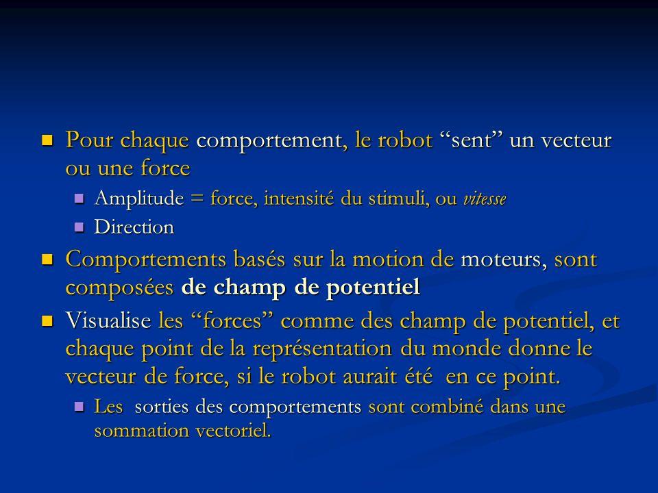 Pour chaque comportement, le robot sent un vecteur ou une force
