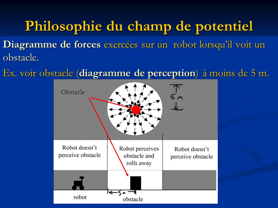 Philosophie du champ de potentiel