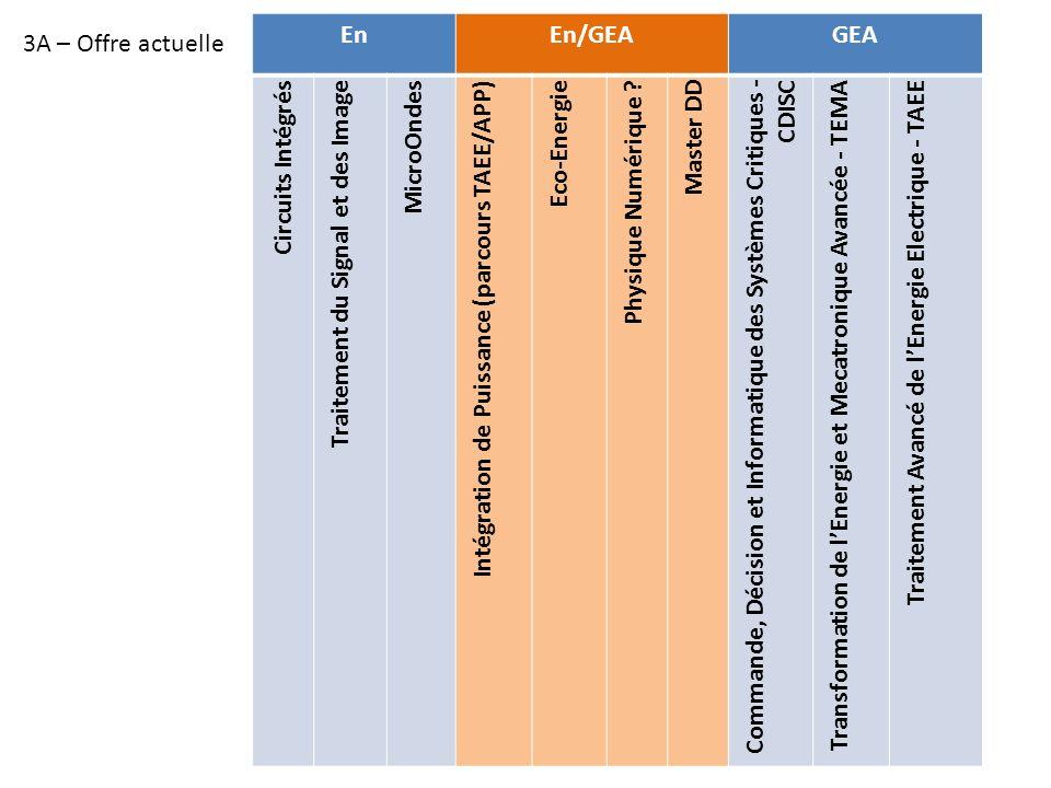 En En/GEA. GEA. Circuits Intégrés. Traitement du Signal et des Image. MicroOndes. Intégration de Puissance (parcours TAEE/APP)