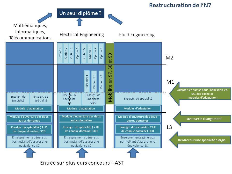 Restructuration de l'N7