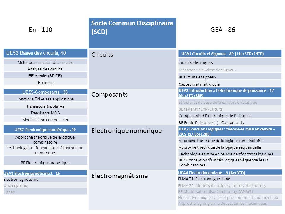 UE67-Electronique numérique, 20