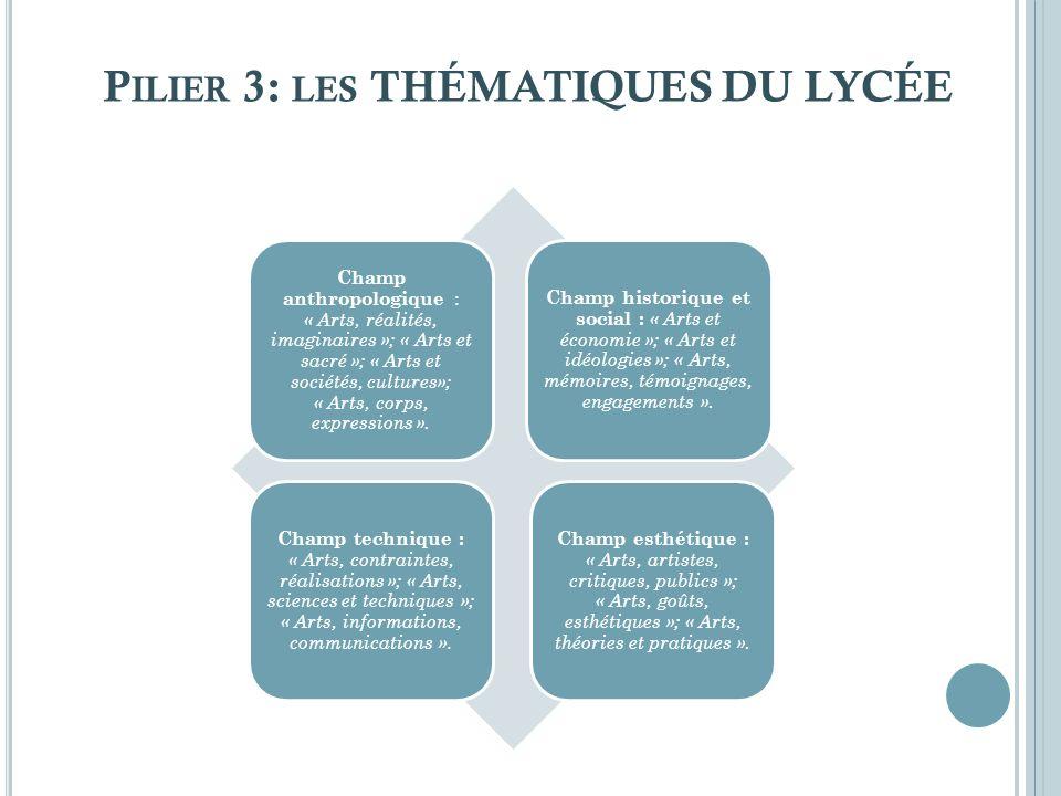 Pilier 3: les THÉMATIQUES DU LYCÉE