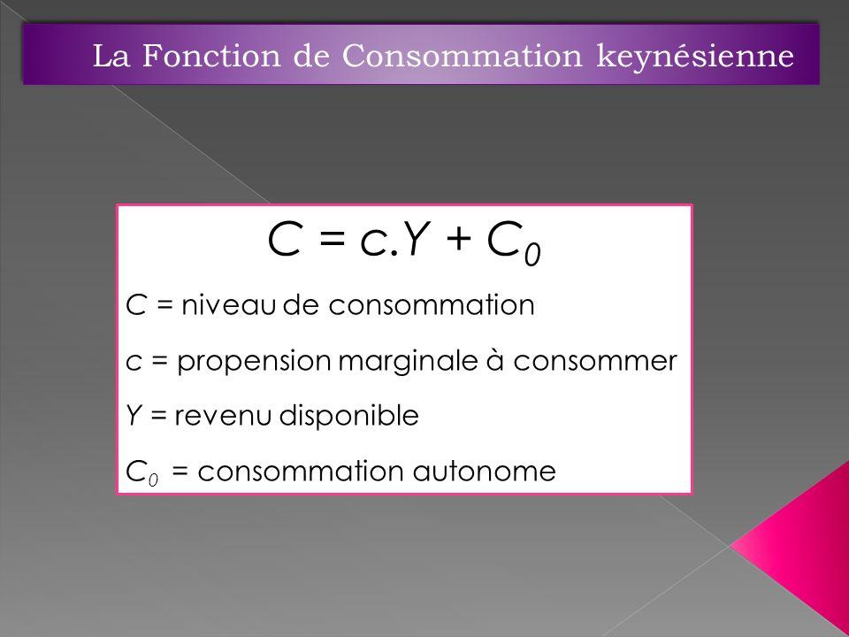 La Fonction de Consommation keynésienne