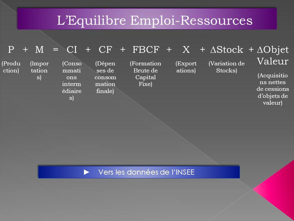 L'Equilibre Emploi-Ressources