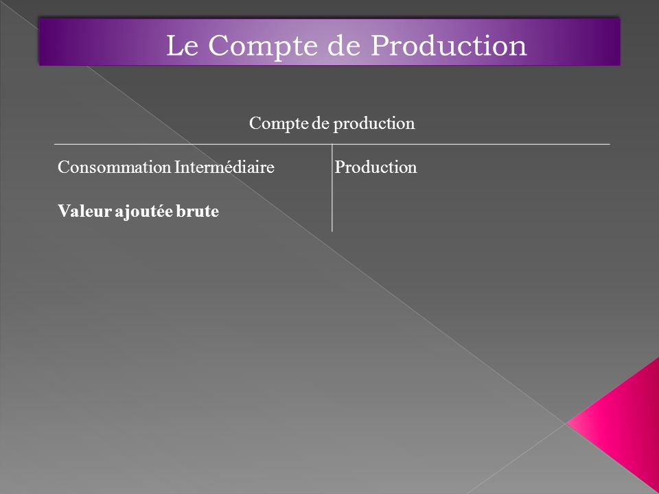 Le Compte de Production