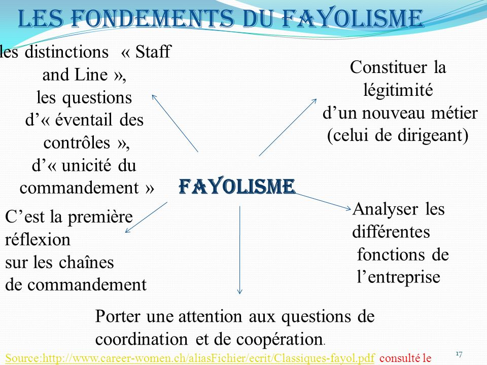 Les fondements du fayolisme