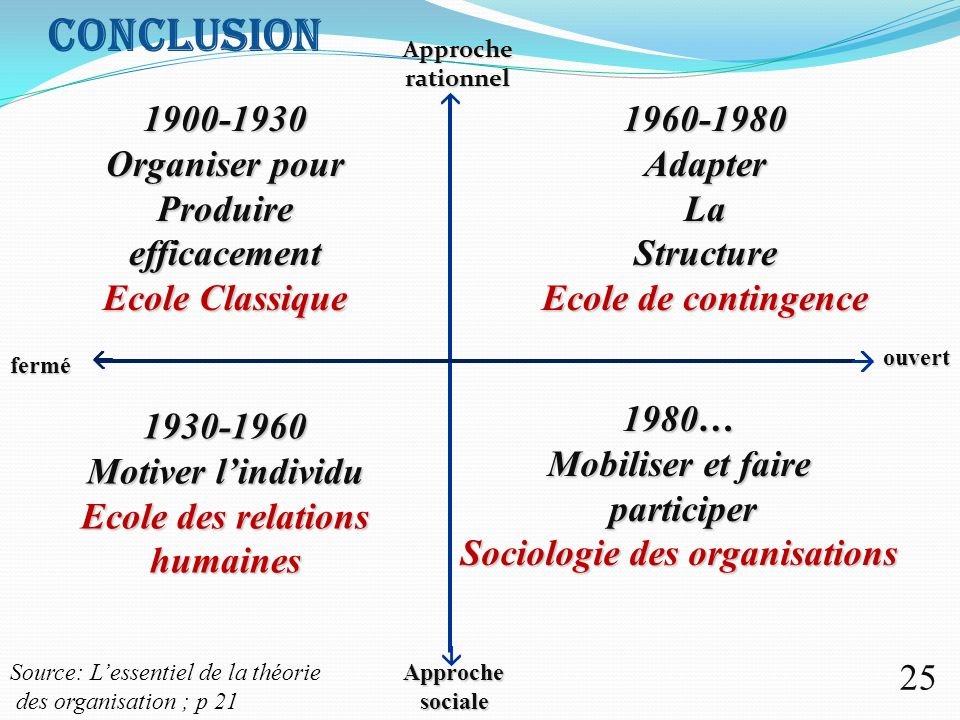 Sociologie des organisations Ecole des relations humaines