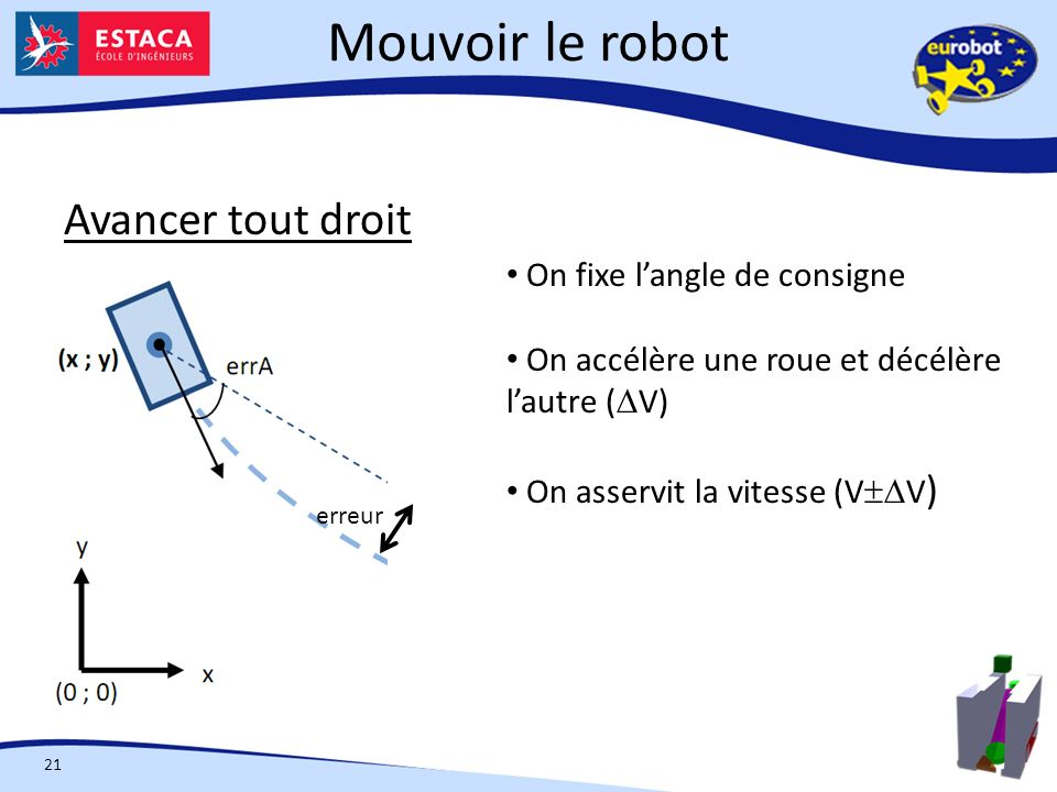 Mouvoir le robot Avancer tout droit On fixe l'angle de consigne