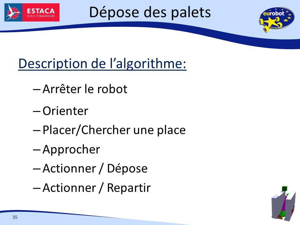 Dépose des palets Description de l'algorithme: Arrêter le robot