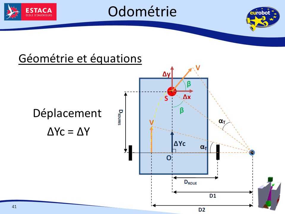 Odométrie Géométrie et équations Déplacement ΔYc = ΔY