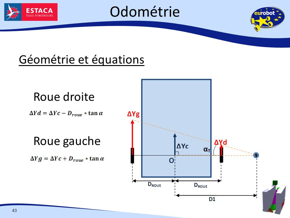 Odométrie Géométrie et équations Roue droite Roue gauche