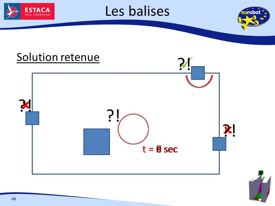 !  !  !  ! Les balises Solution retenue t = X sec t = 0 sec