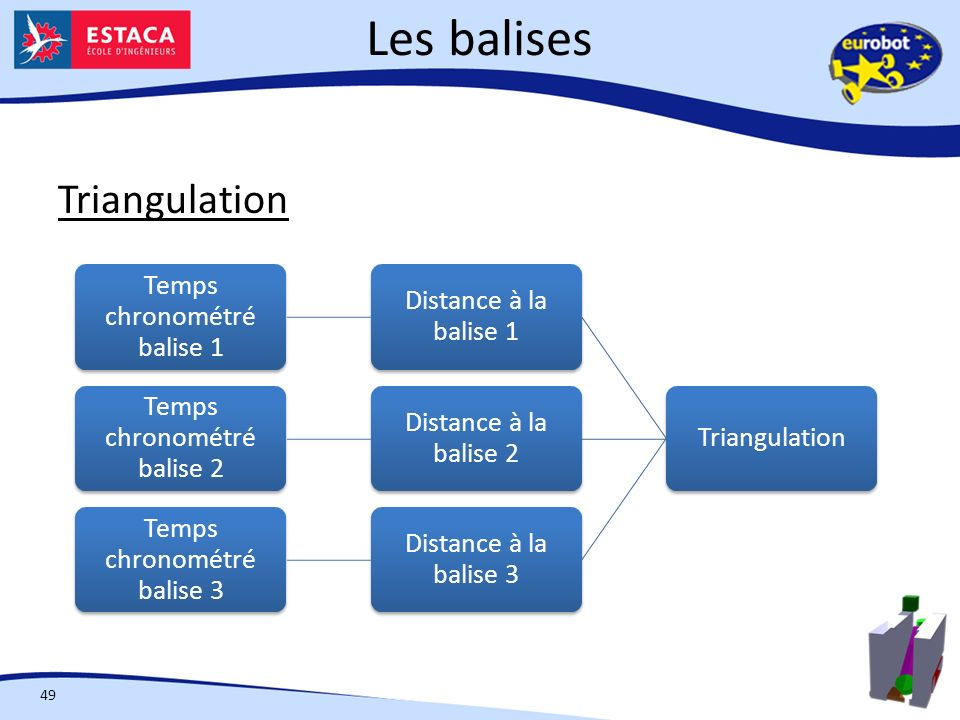 Les balises Triangulation Triangulation Distance à la balise 1