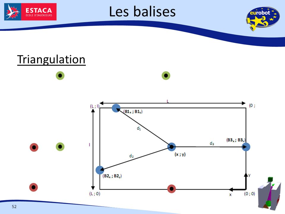 Les balises Triangulation