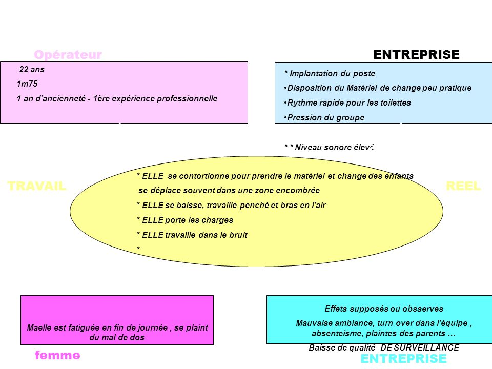 SCHEMA DE COMPREHENSION D'UN PROBLEME ERGONOMIQUE