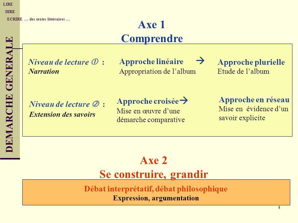 Débat interprétatif, débat philosophique Expression, argumentation