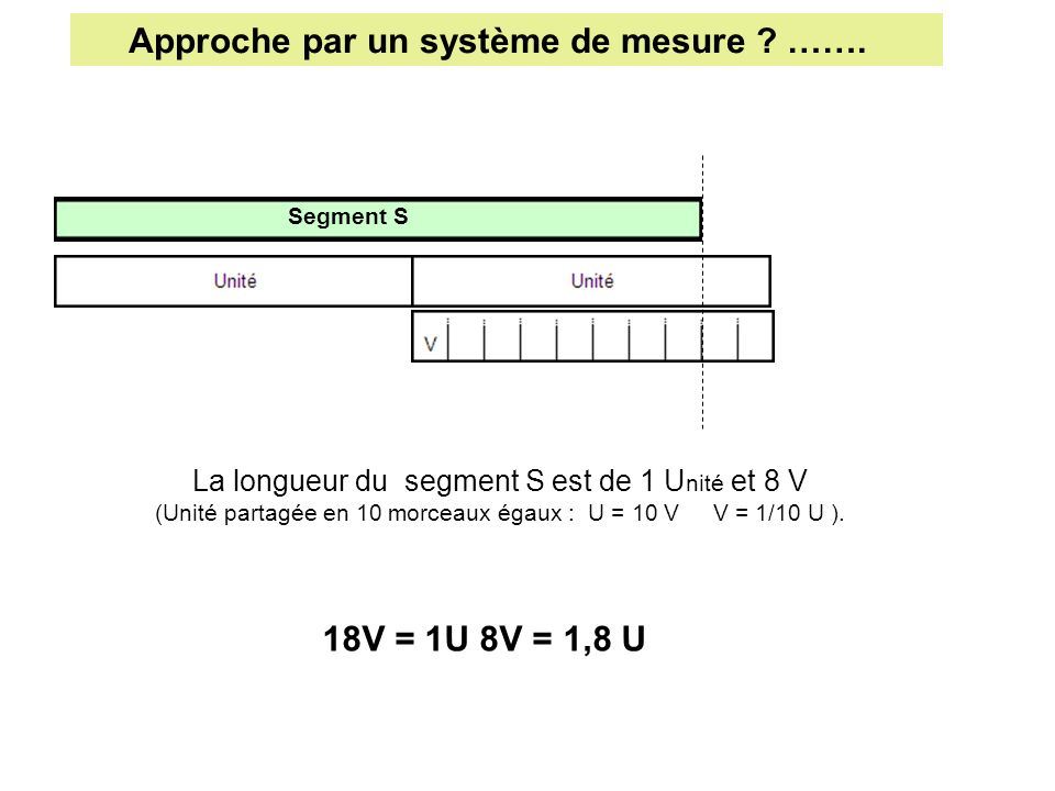 Approche par un système de mesure …….