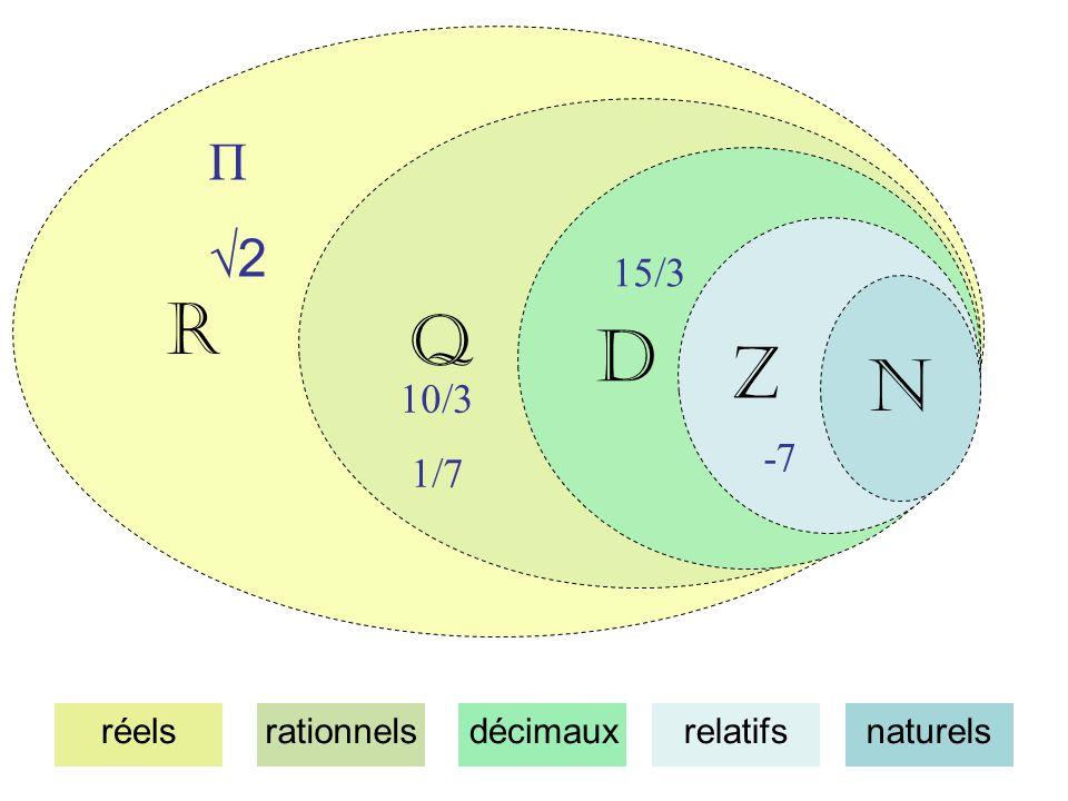 R Q D Z N Π √2 15/3 10/3 1/7 -7 réels rationnels décimaux relatifs