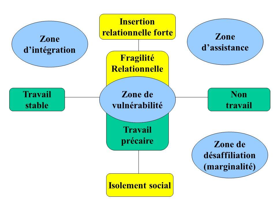 Insertion relationnelle forte. Zone. d'assistance. Zone. d'intégration. Fragilité. Relationnelle.