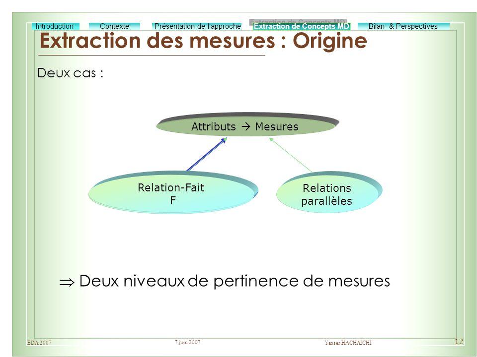 Extraction des mesures : Origine