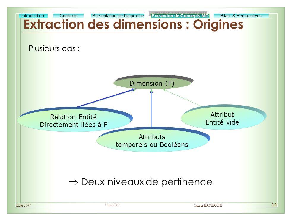 Extraction des dimensions : Origines