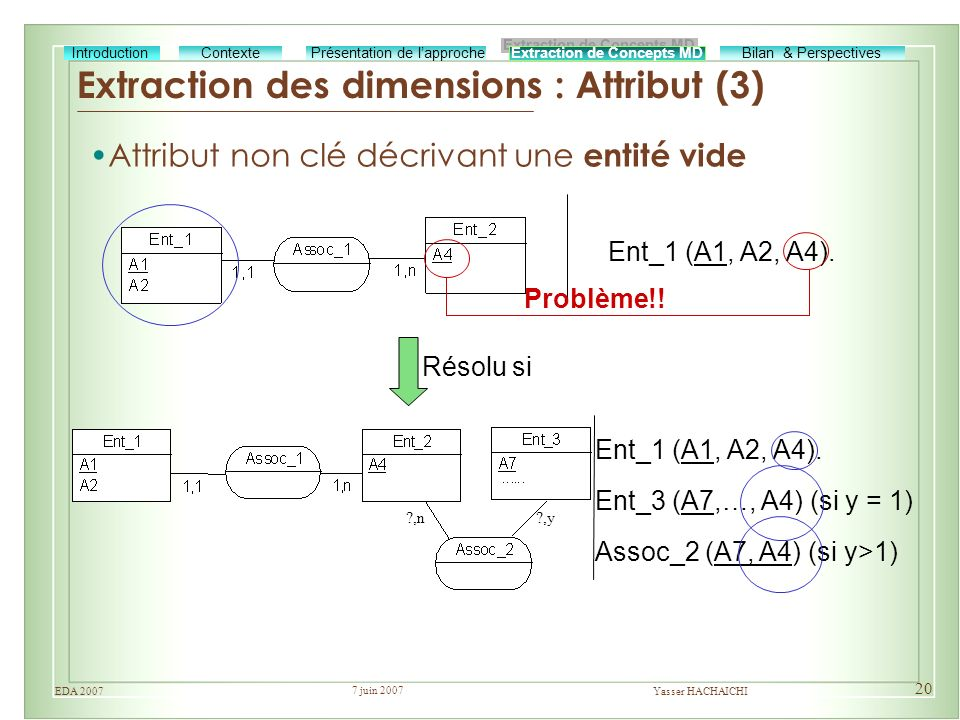 Extraction des dimensions : Attribut (3)