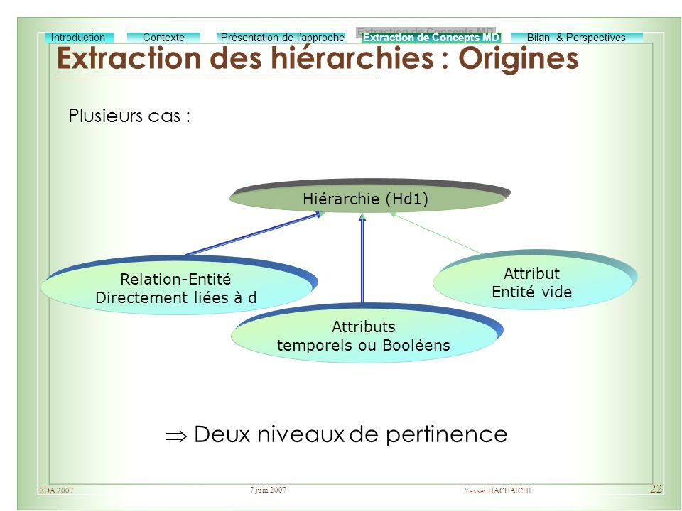 Extraction des hiérarchies : Origines