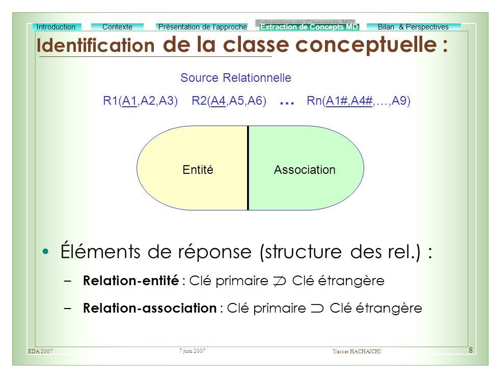 Identification de la classe conceptuelle :