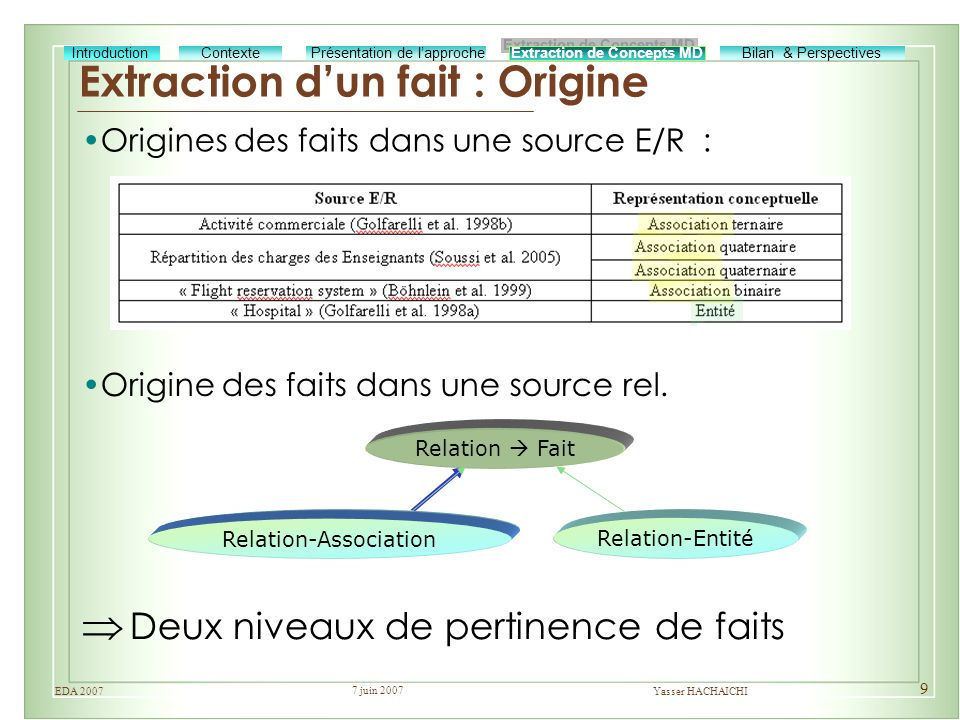 Extraction d'un fait : Origine