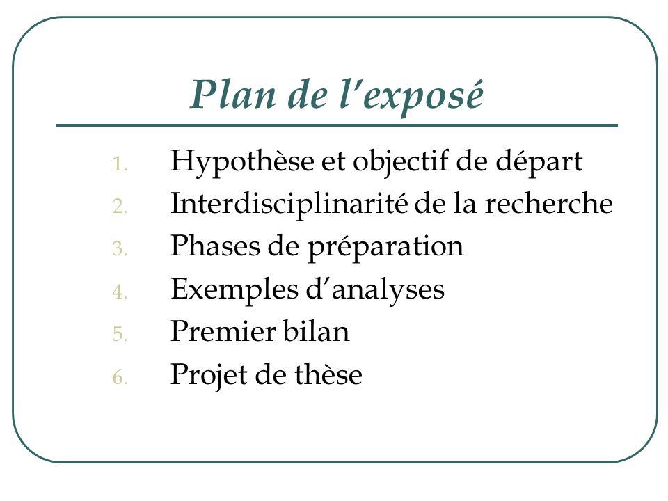 Plan de l'exposé Hypothèse et objectif de départ