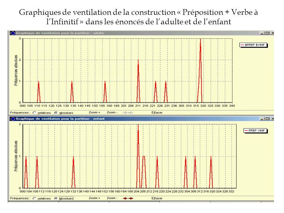 Graphiques de ventilation de la construction « Préposition + Verbe à l'Infinitif » dans les énoncés de l'adulte et de l'enfant