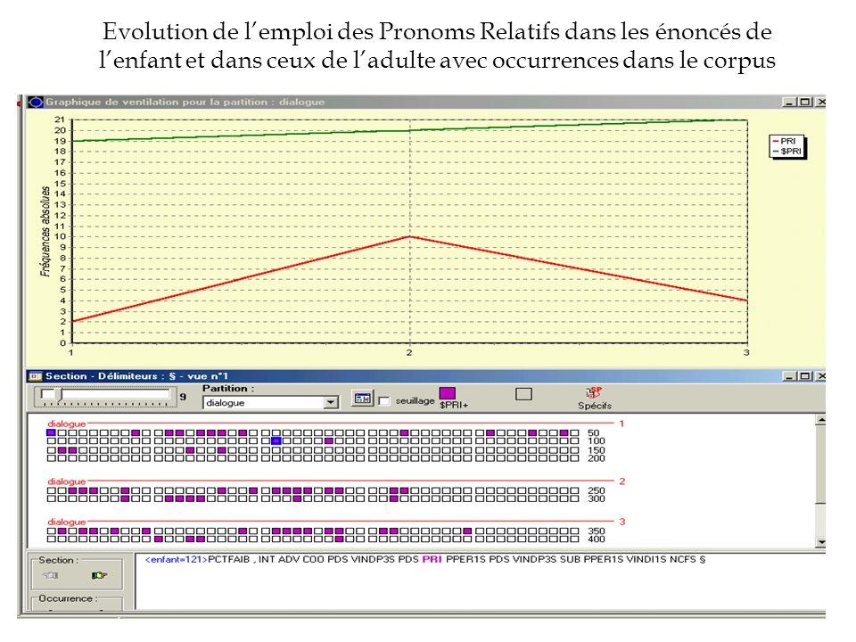 Evolution de l'emploi des Pronoms Relatifs dans les énoncés de l'enfant et dans ceux de l'adulte avec occurrences dans le corpus