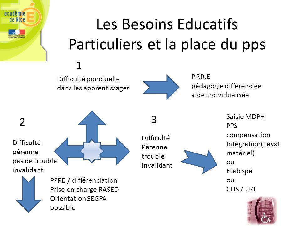 Les Besoins Educatifs Particuliers et la place du pps