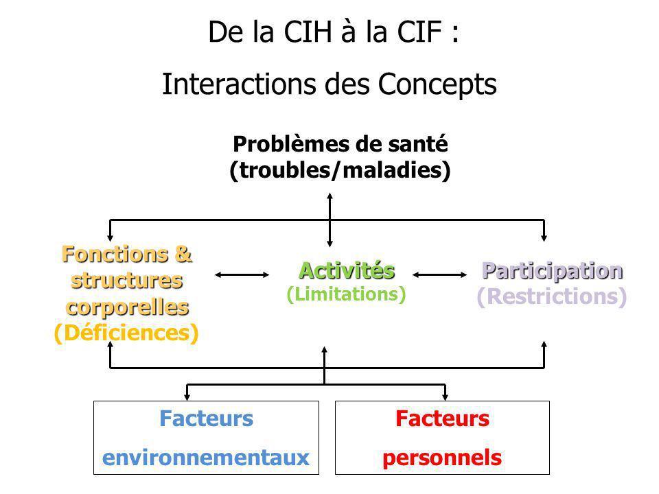De la CIH à la CIF : Interactions des Concepts