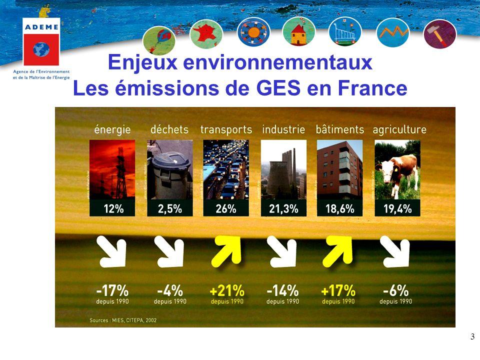 Enjeux environnementaux Les émissions de GES en France