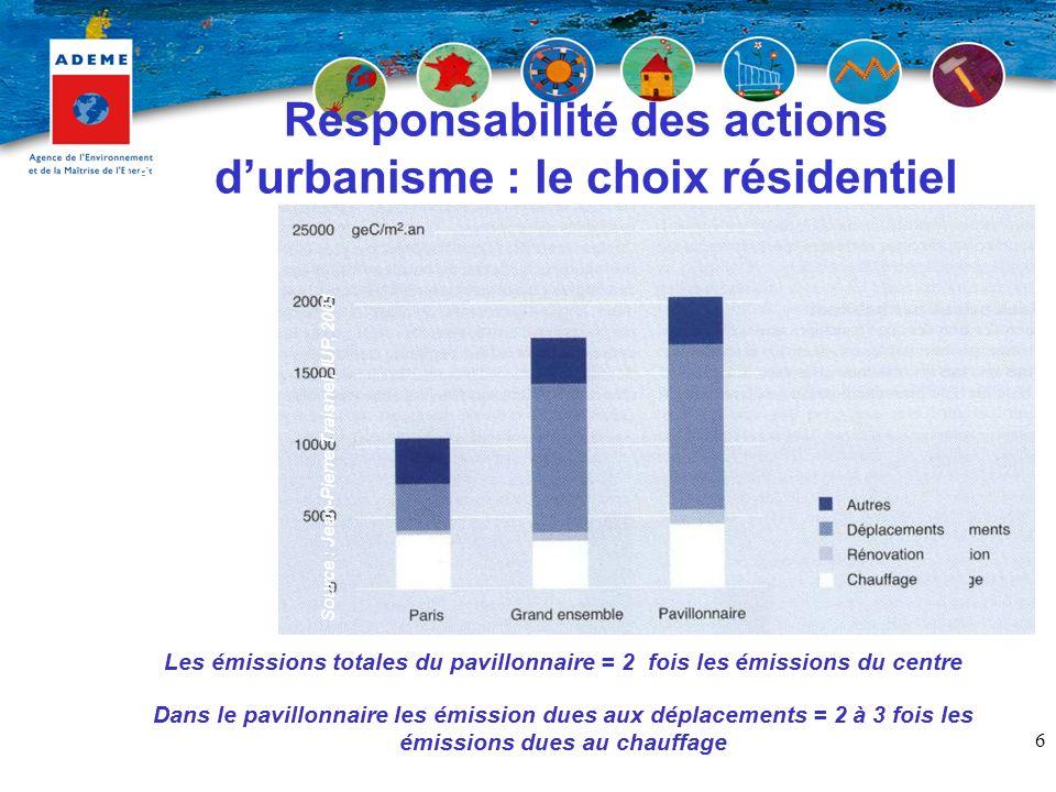 Responsabilité des actions d'urbanisme : le choix résidentiel