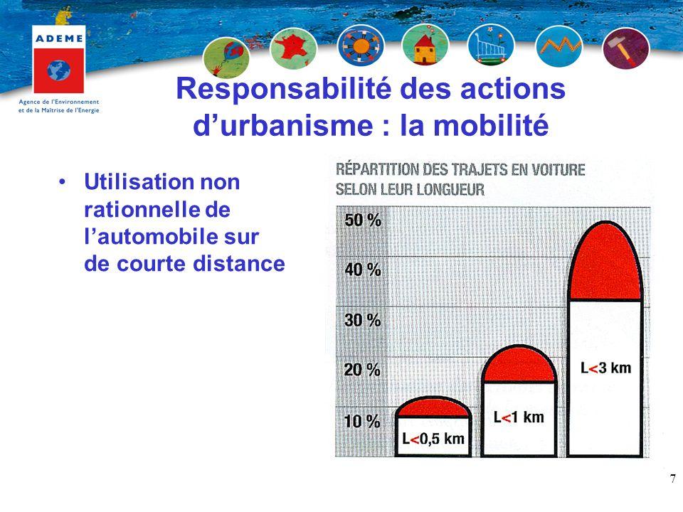 Responsabilité des actions d'urbanisme : la mobilité