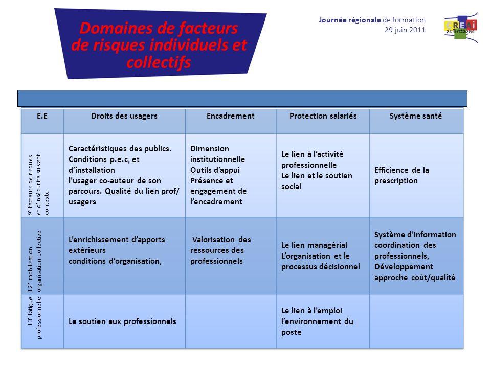 Domaines de facteurs de risques individuels et collectifs